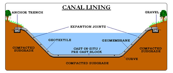 Canal Linings System with LDPE & HDPE Geomembrane Liners - Climax,India